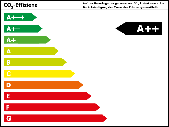 Effizienzklasse A++