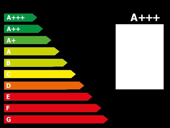 Effizienzklasse A+++